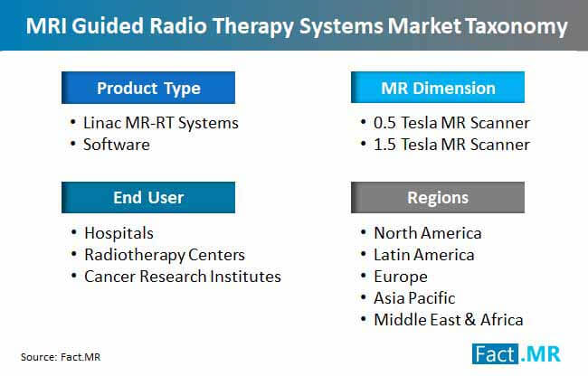 mri guided radio therapy systems market taxonomy