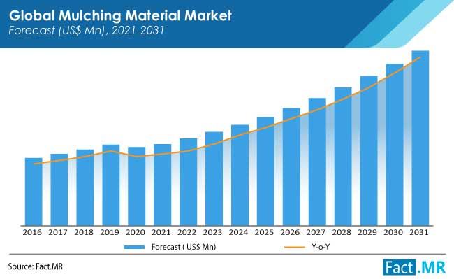 mulching material market forecasts