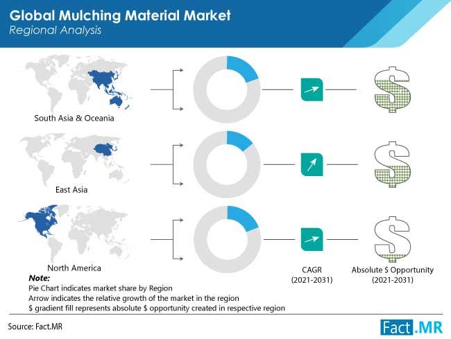 mulching material market region