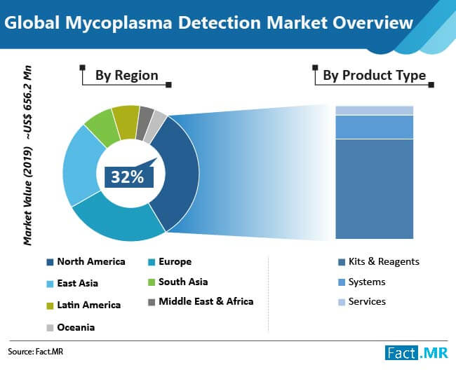 mycoplasma detection market overview