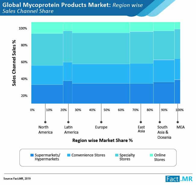 mycoprotein products market 01