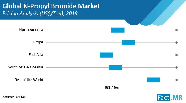 n propyl bromide market pricing analysis us$ ton
