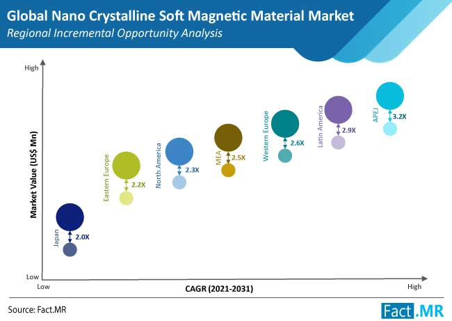 nano crystalline soft magnetic materials market 1