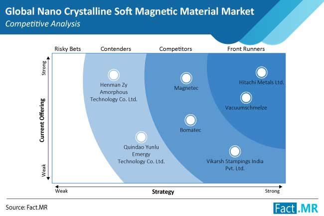 nano crystalline soft magnetic materials market competition