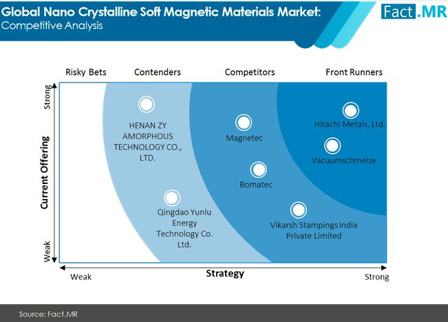 nano crystalline soft magnetic materials market competitive analysis