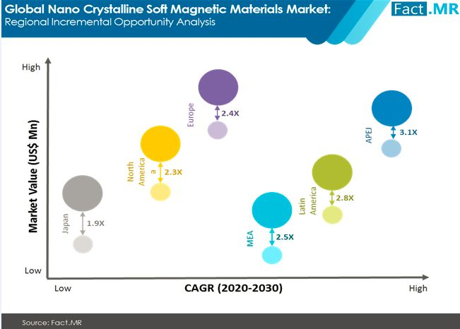 nano crystalline soft magnetic materials market regional incremental opportunity analysis