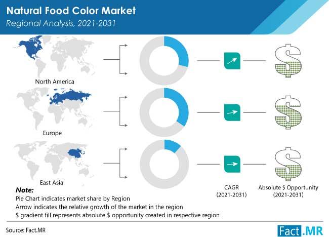 natural food color market by FactMR
