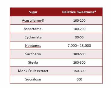 natural sweetener blends market