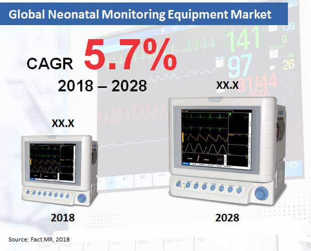 neonatal monitoring equipment market