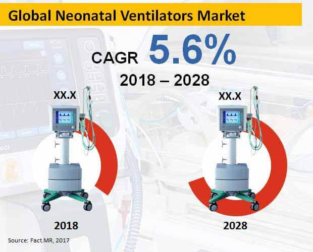 neonatal ventilator market