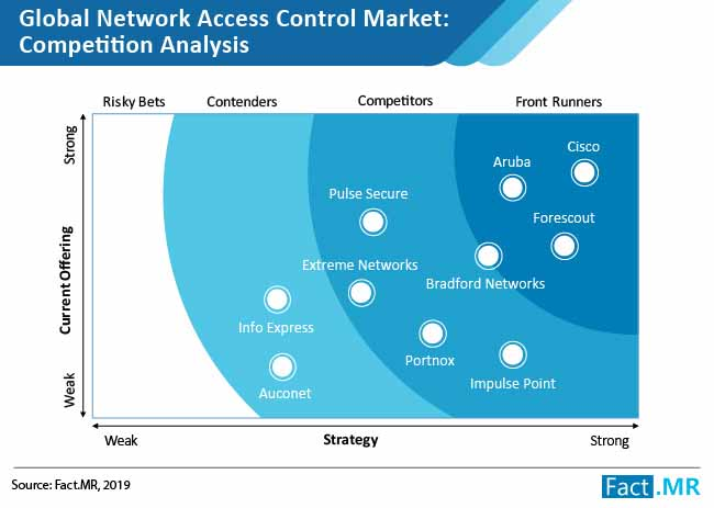network access control system