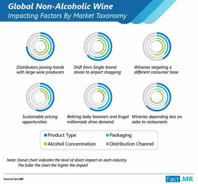 non alcoholic wine market impacting factors by market taxonomy