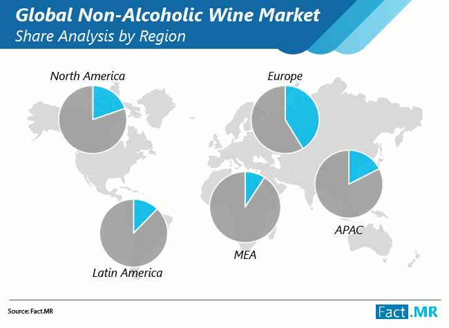 non alcoholic wine market share analysis by region