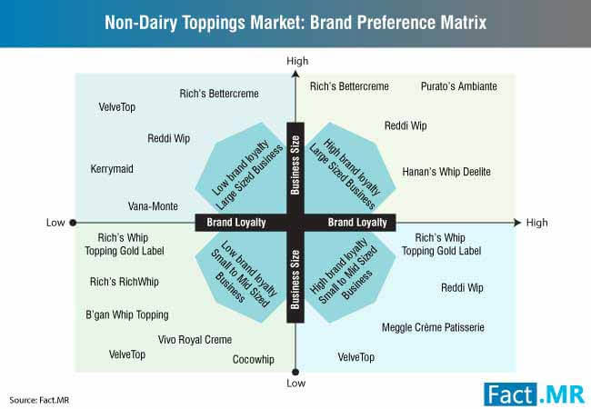 non dairy toppings industry 2