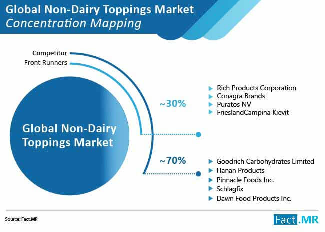 non dairy toppings market concentration mapping