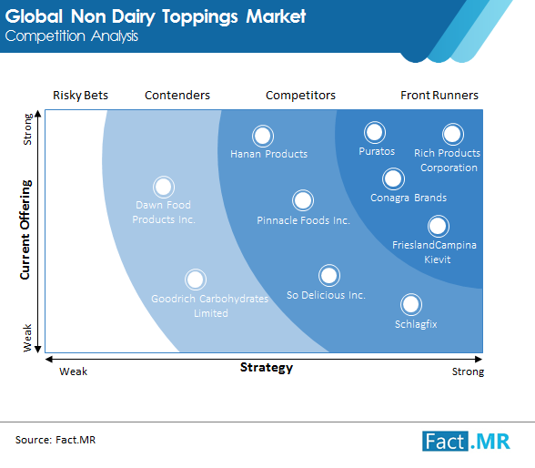 non dairy toppings market image 02