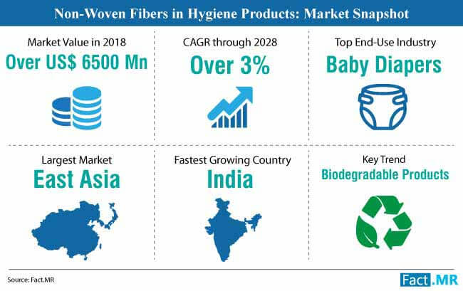 non woven fibers in hygiene product market snapshot