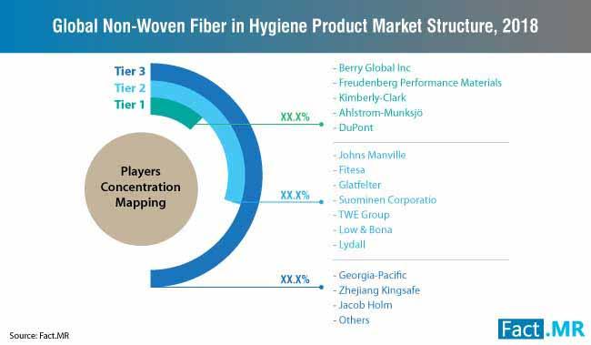 non woven market structure