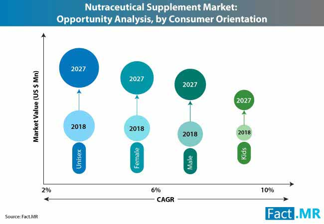 nutraceutical supplement market consumer orientation