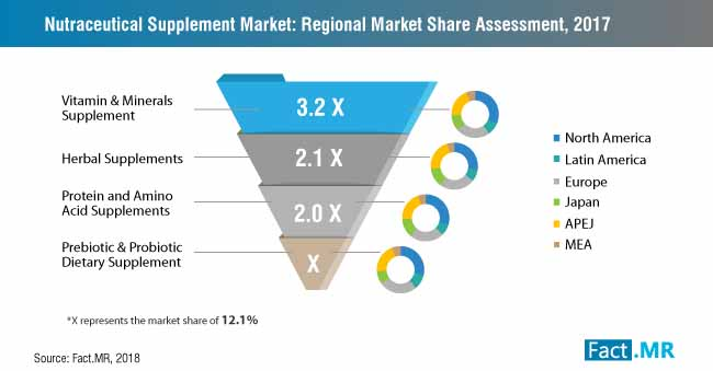 nutraceutical supplement market regional market share assessment