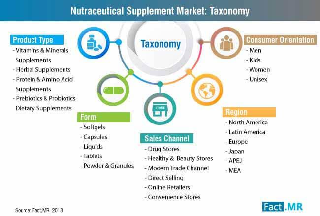 nutraceutical supplement market taxonomy