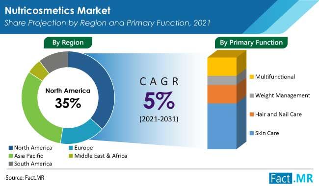 nutricosmetics market region