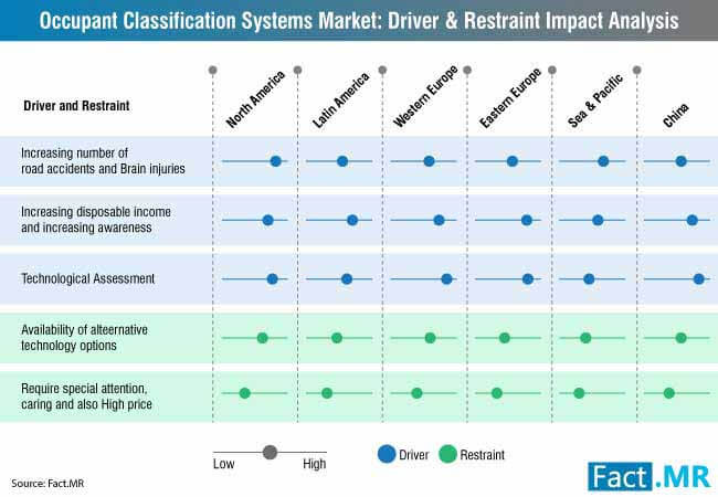 occupant classification system market 0
