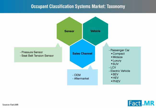occupant classification system market 3
