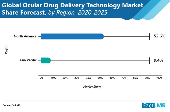 ocular drug delivery technology market share forecast by region