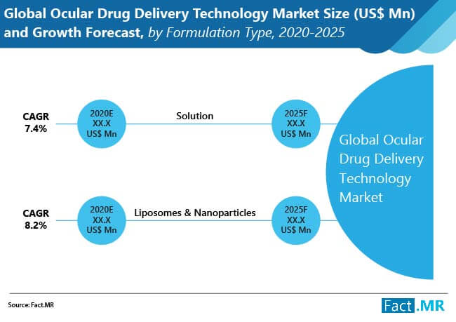 ocular drug delivery technology market size and growth forecast