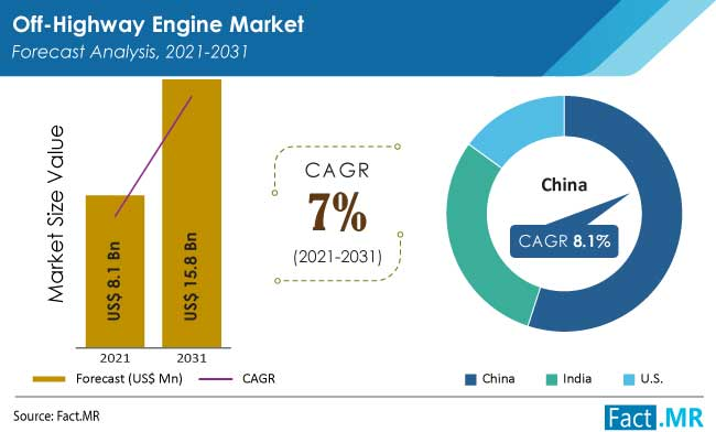 Off highway engine market forecst analysis by FactMR
