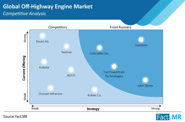 off highway engine market