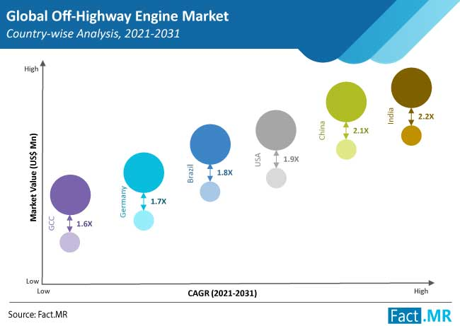 off-highway engine market country
