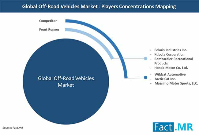 off road vehicles market players concentrations mapping