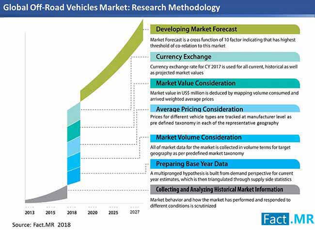 off road vehicles market research methodology