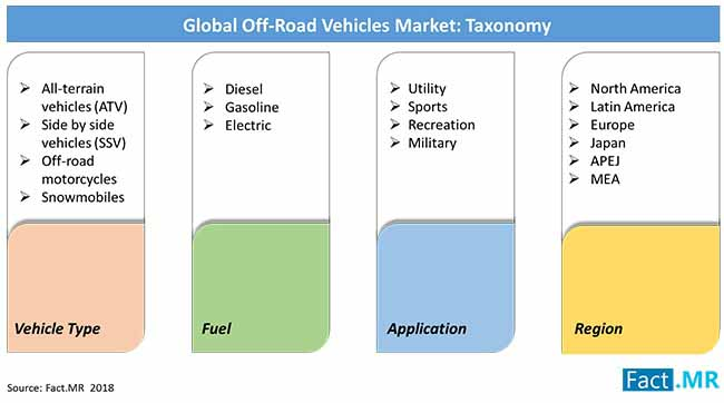 off road vehicles market taxonomy