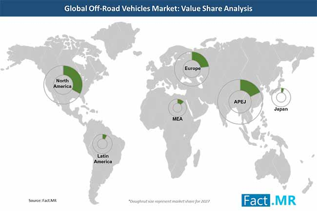 off road vehicles market value share analysis