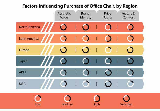 Office Chair Market Forecast Trend Analysis Competition Tracking Global Review 2018 To 2028