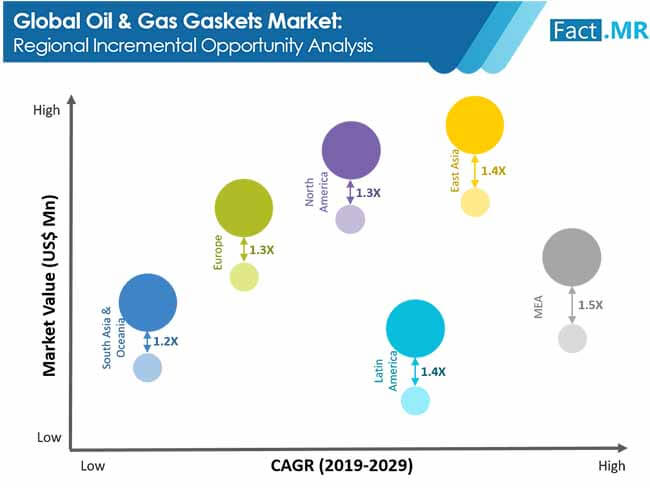 oil and gas gaskets market 1