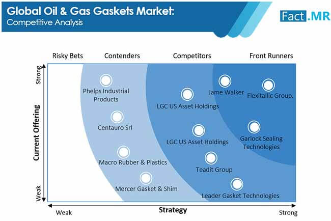 oil and gas gaskets market 2