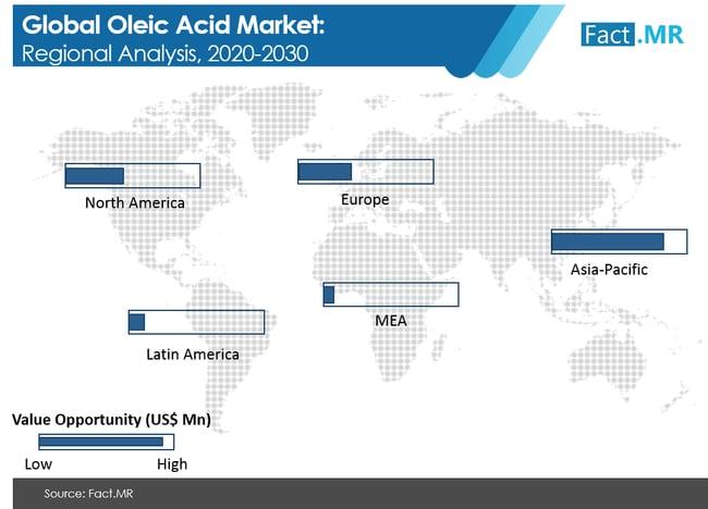 oleic acid market regional analysis