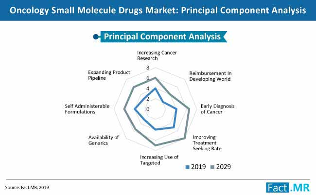 oncology small molecule drugs market 01
