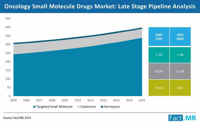 oncology small molecule drugs market competition analysis