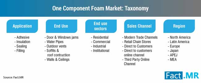 one component foam market taxonomy