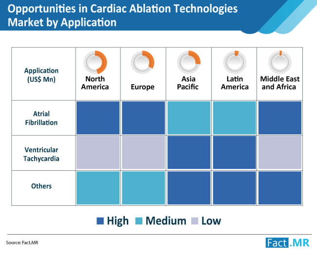 opportunities in cardiac ablation technologies market by application