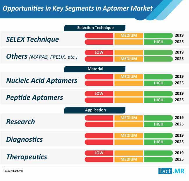 opportunities in key segments in aptamer market