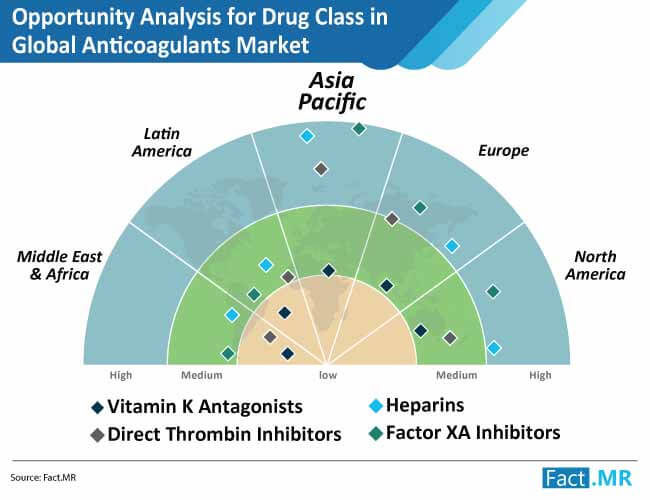 opportunity analysis for drug class anticoagulants market