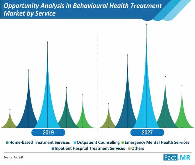 opportunity analysis in behavioural health treatment market by service