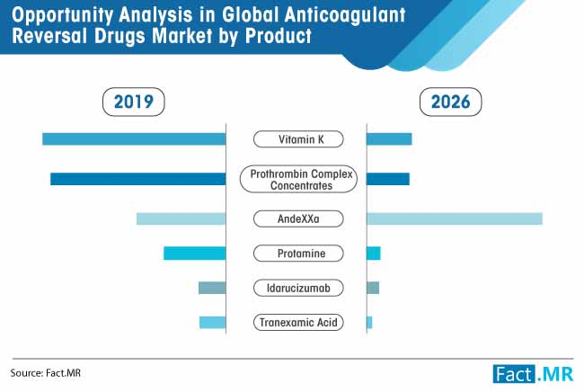 opportunity analysis in global anticoagulant reversal drugs market by product