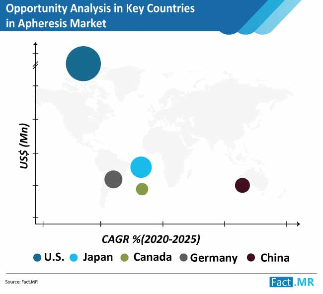 opportunity analysis in key countries in apheresis market